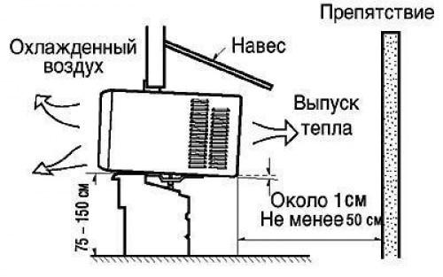 монтаж оконного кондиционера